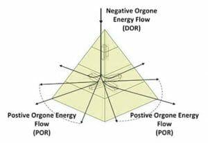description fonctionnement de l'orgone